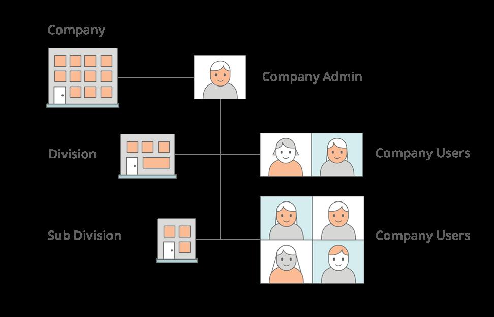 diagram-company-structure