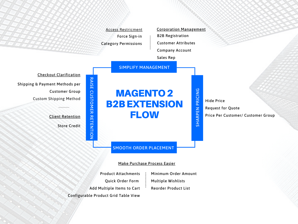 magento-2-b2b-module-map