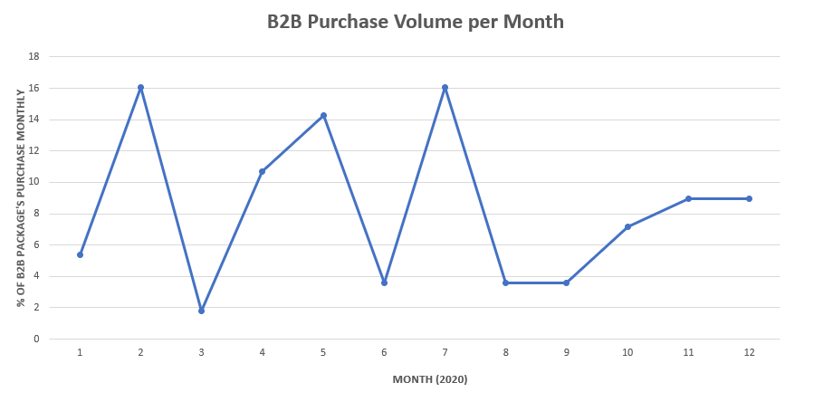 month-b2b-purchases