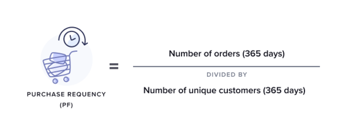 purchase-frequency-formula