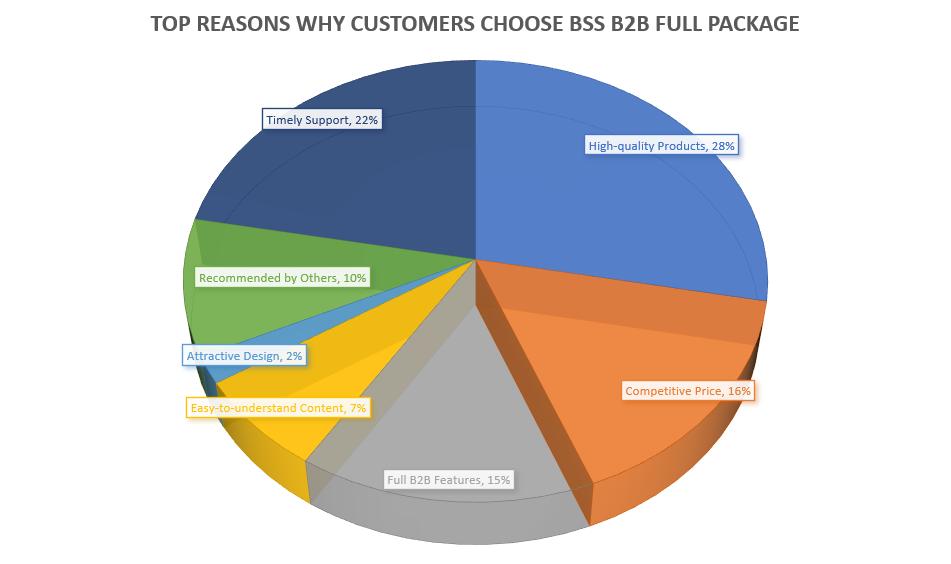 reasons-people-choose-magento-2-b2b-module