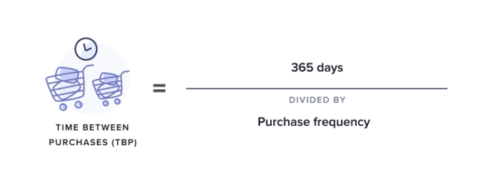 time-between-purchase-formula