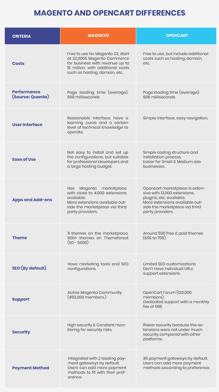 magento-vs-opencart-comparison-table
