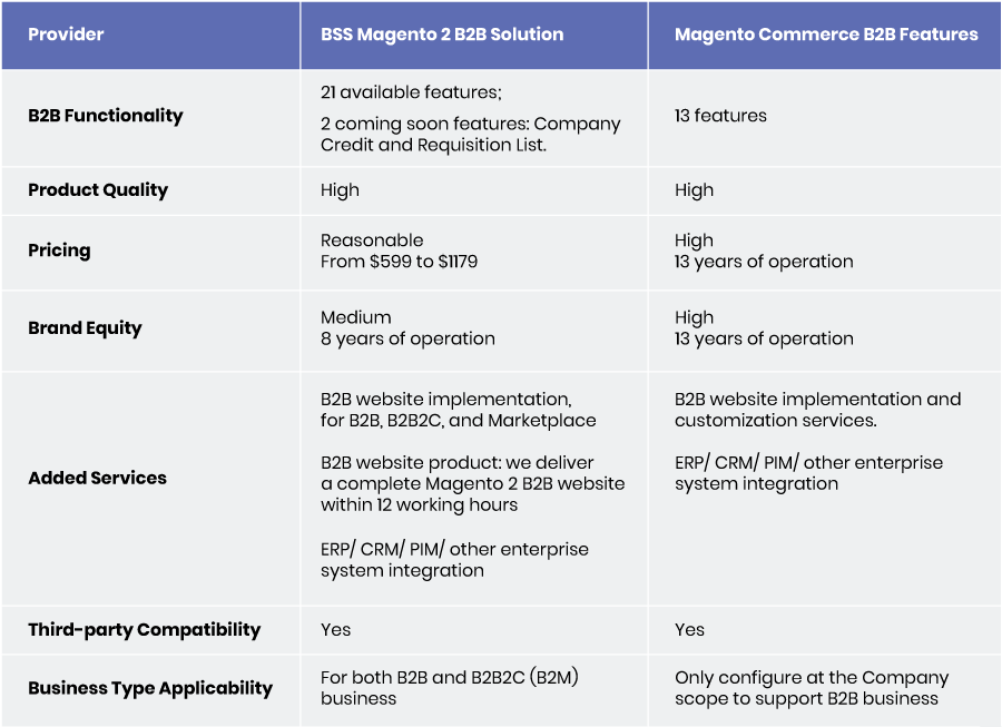compare-b2b-features