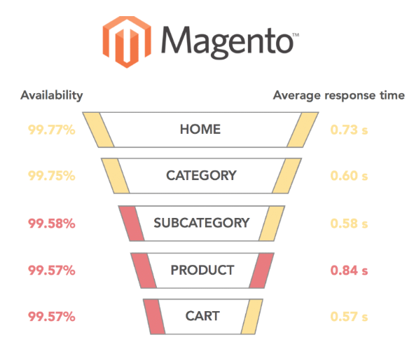 opencart-vs-magento-performance-magento-statistics