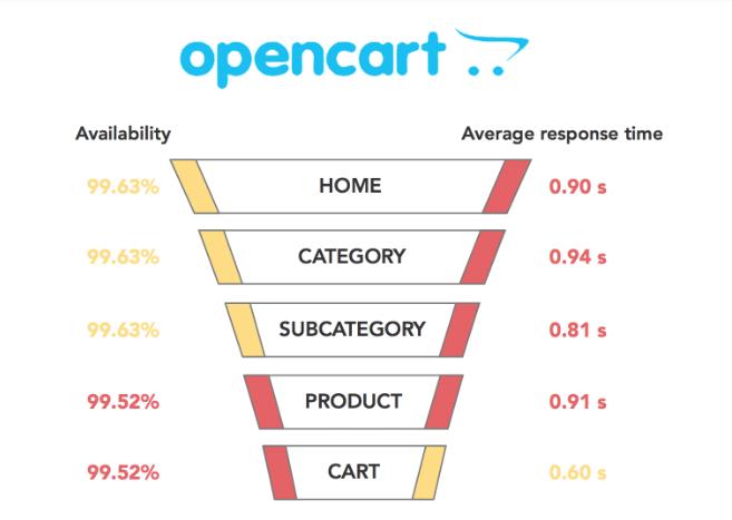 opencart-vs-magento-performance-opencart-statistics