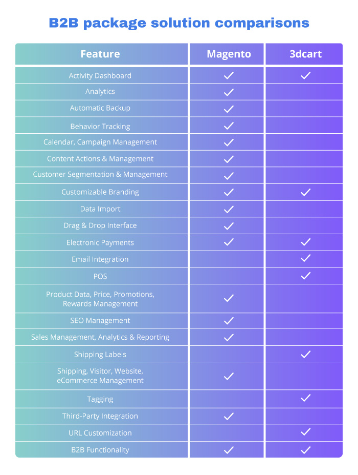 3dcart-vs-magento-3dcart-features