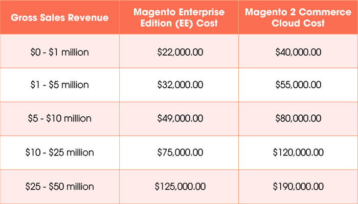 magento-pricing-plan