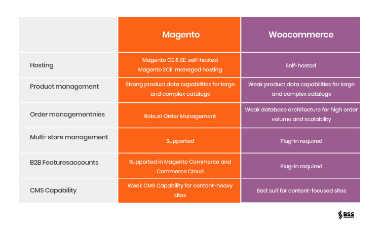 magento-2-vs-woocommerce-comparison
