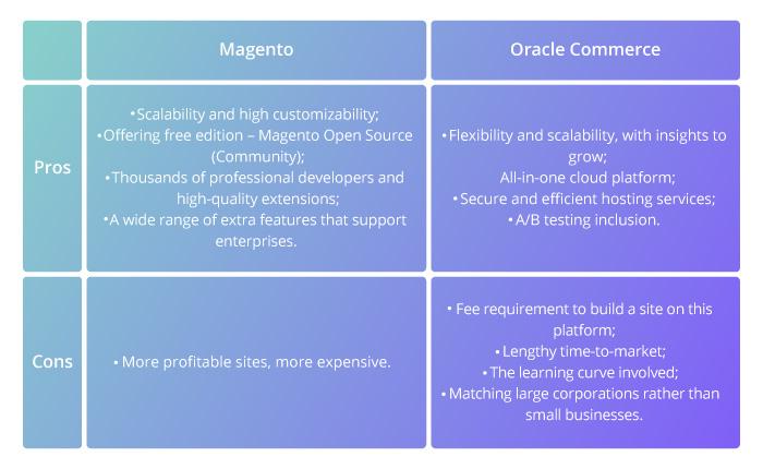 oracle-b2b-commerce-vs-magento-compare-table