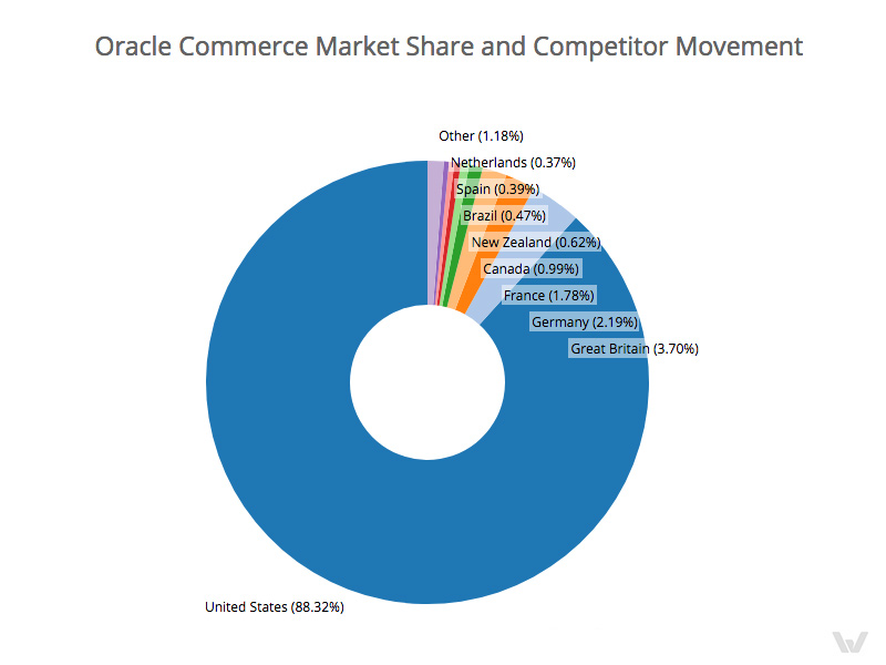 oracle-commerce-vs-magento-statistic