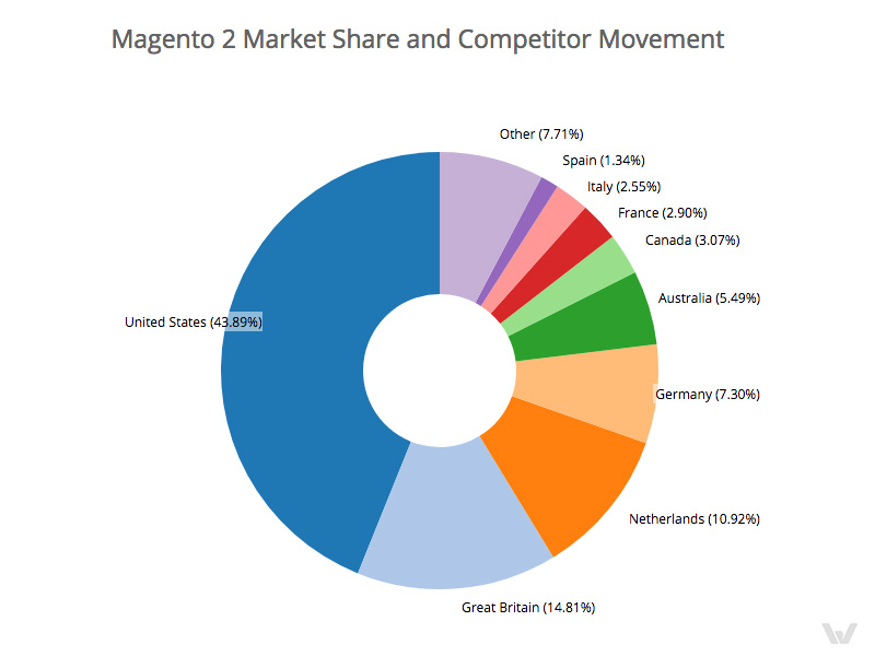 oracle-commerce-vs-magento-statistic2