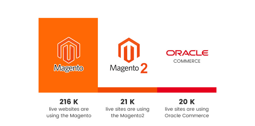 oraclecommerce-vs-magento-featured-image
