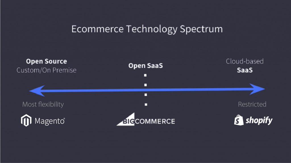 ecommerce-spectrum-magento-vs-shopify-vs-bigcommerce
