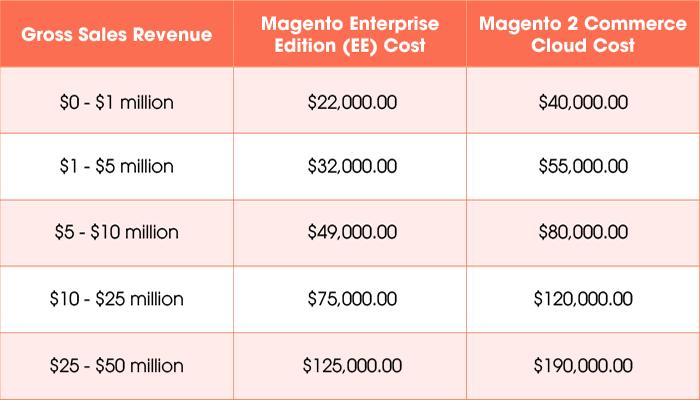 magento-pricing-magento-vs-bigcommerce