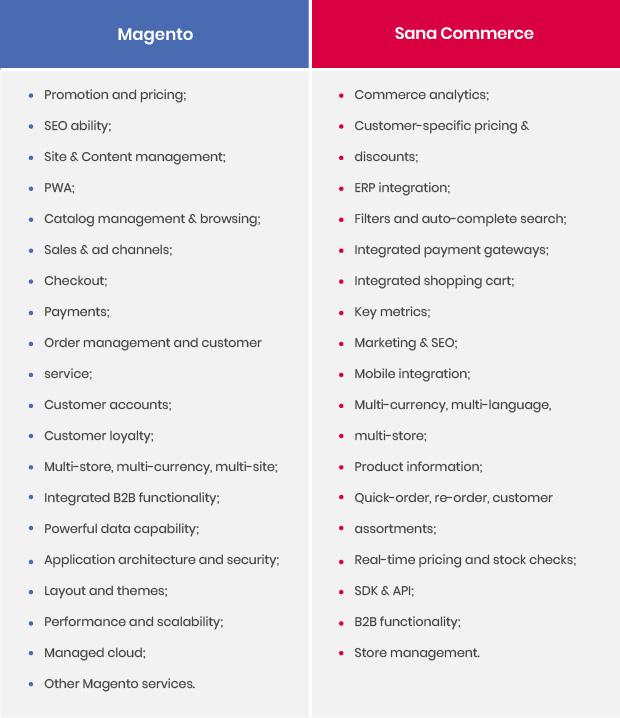 sana-commerce-vs-magento-features