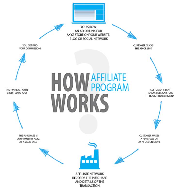 affiliate program life cycle
