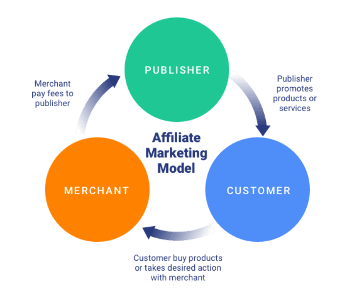 affiliate program structure