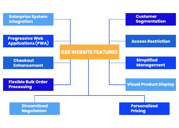 b2b-website-features-flowchart