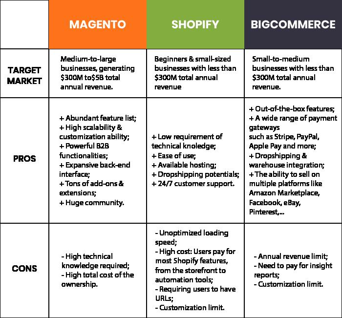 compare-magento-vs-shopify-vs-bigcommerce