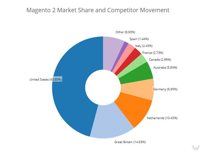 Magento2- Market-Share-and-Competitor-Development