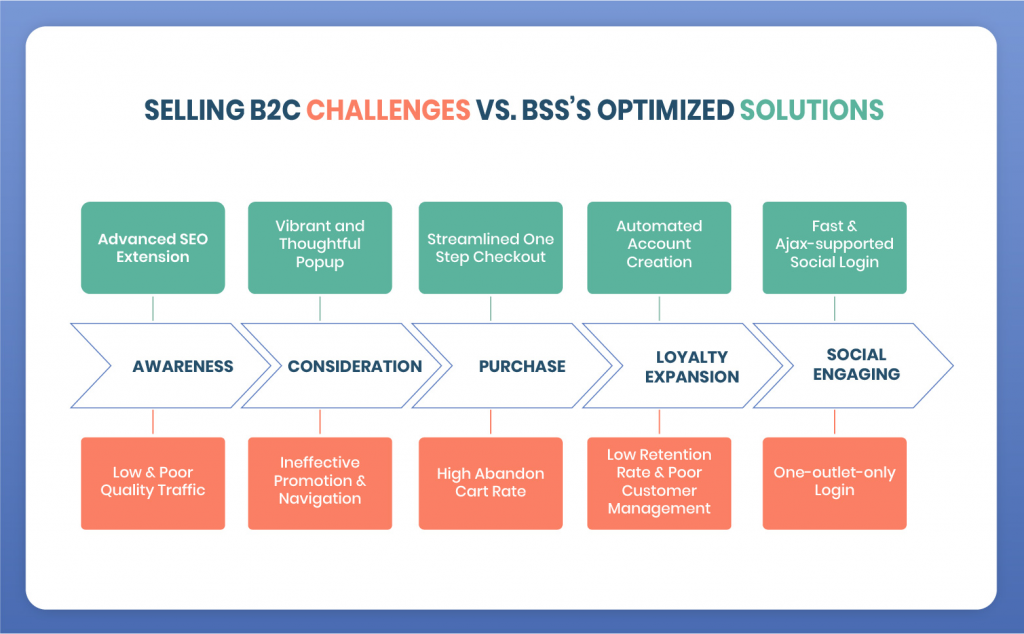 magento 2 b2c package benefits