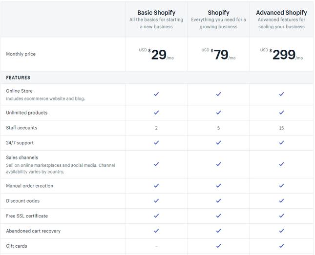 shopify-b2b-prices-license-fee