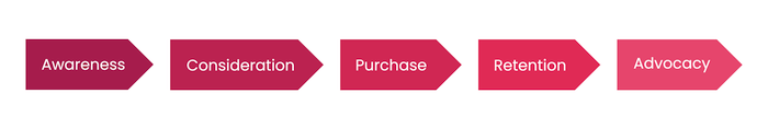 Customer-journey-map-flow