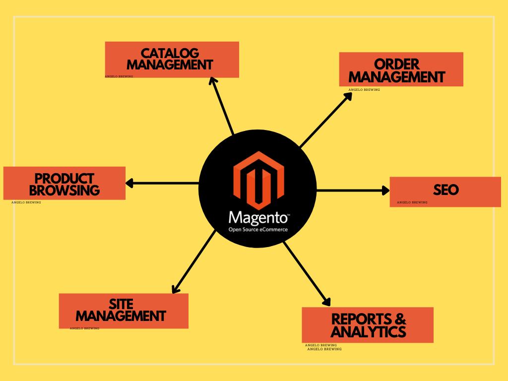 Odoo vs Magento Magento features