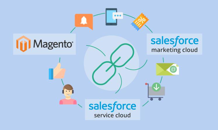 Magento vs. Salesforce integration