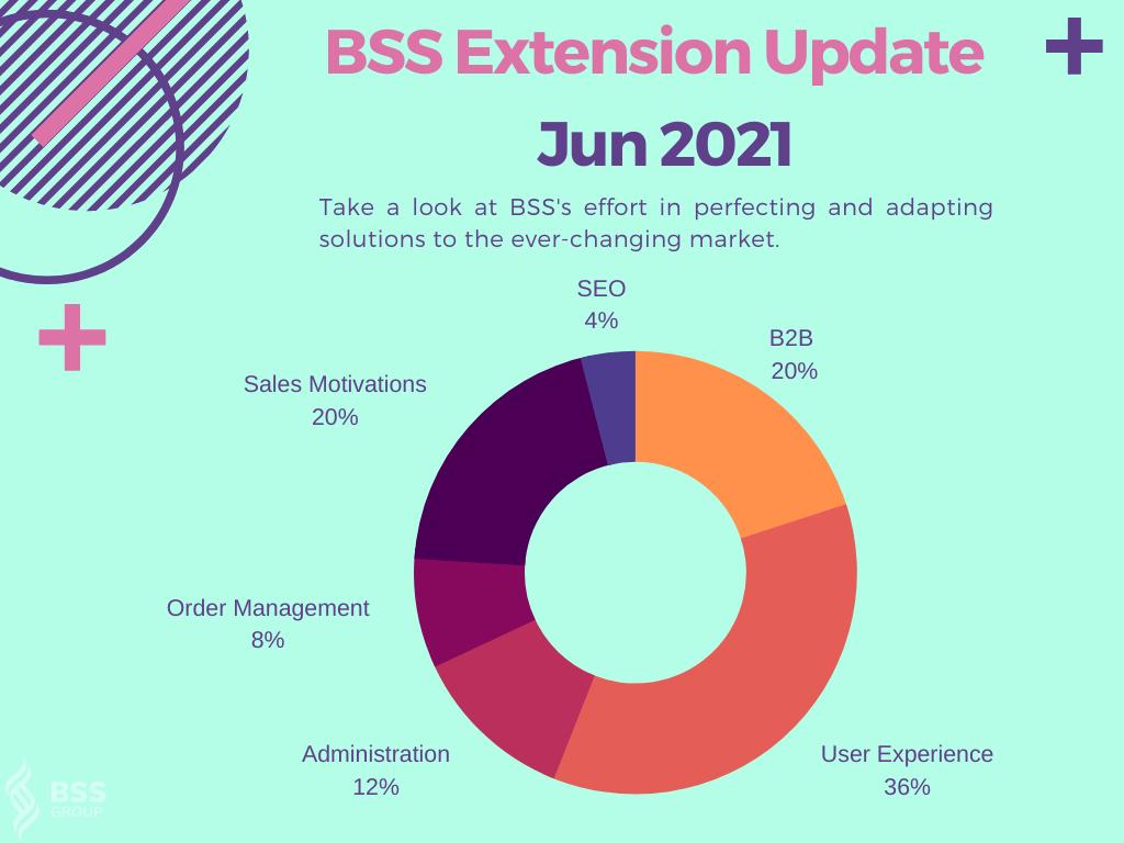 extension update jun 2021