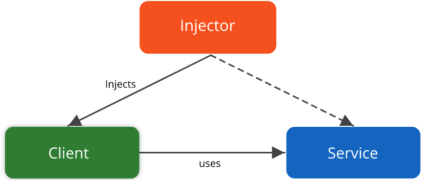 dependency injection - magento 2 design pattern