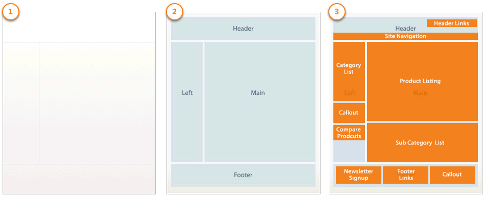 layout-overview-magento-2