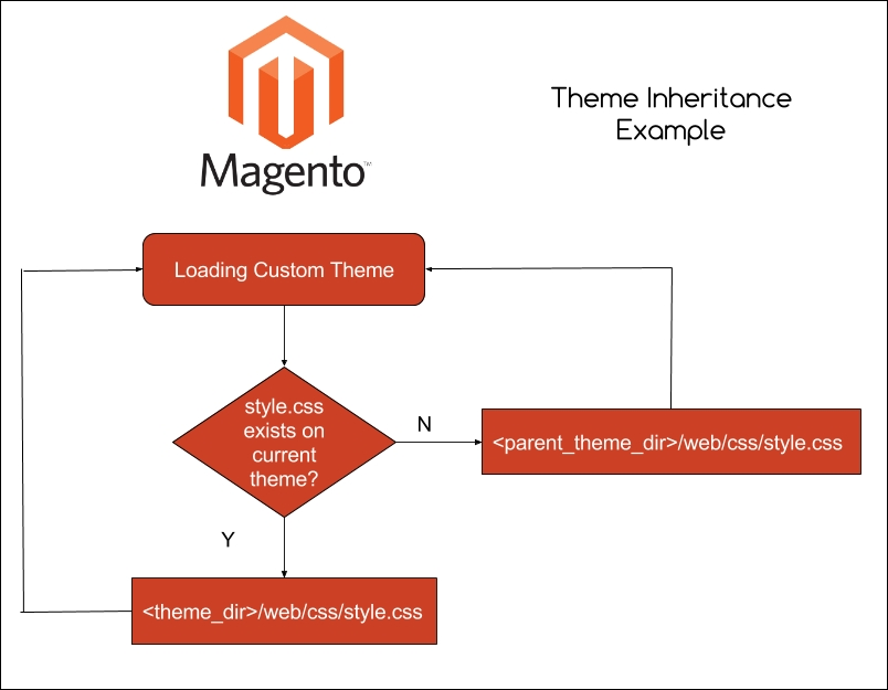 magento-2-theme-inheritance-example