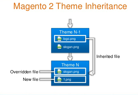 magento-2-theme-inheritance