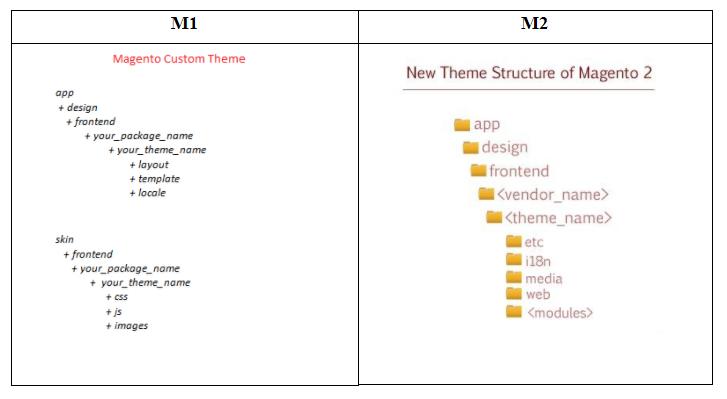 magento-2-vs-1-structure