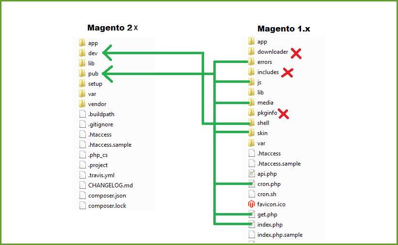 magento-1-vs-2-structure