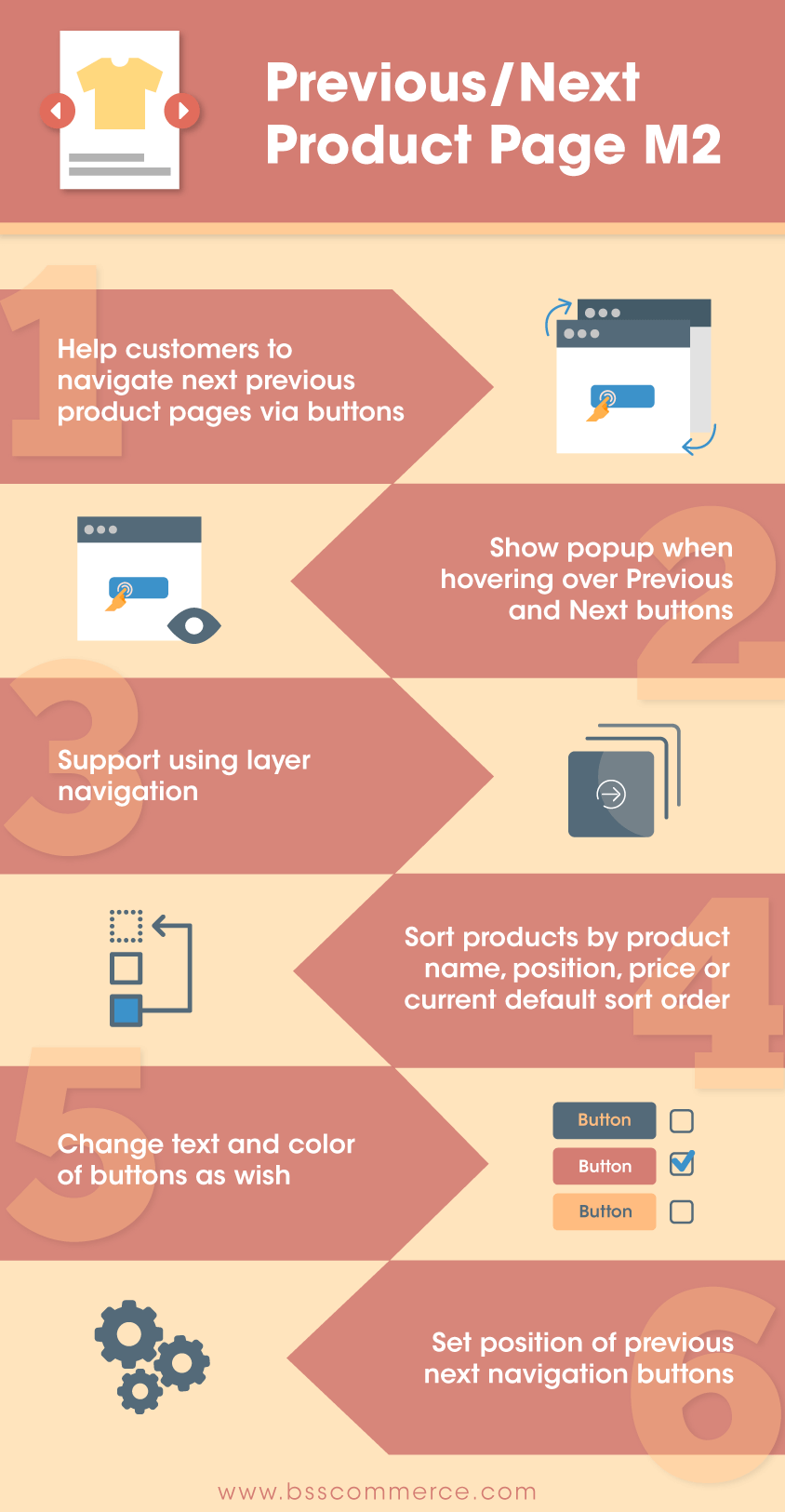 Magento 2 Previous/Next Product Page extension infographic
