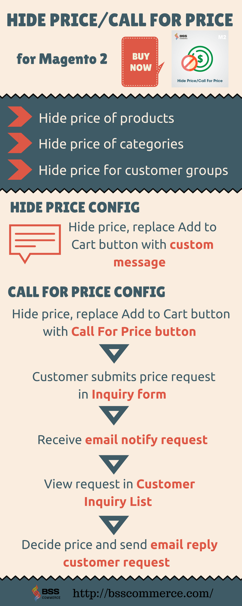 Hide Price/Call For Price for Magento 2 Extension Infographic