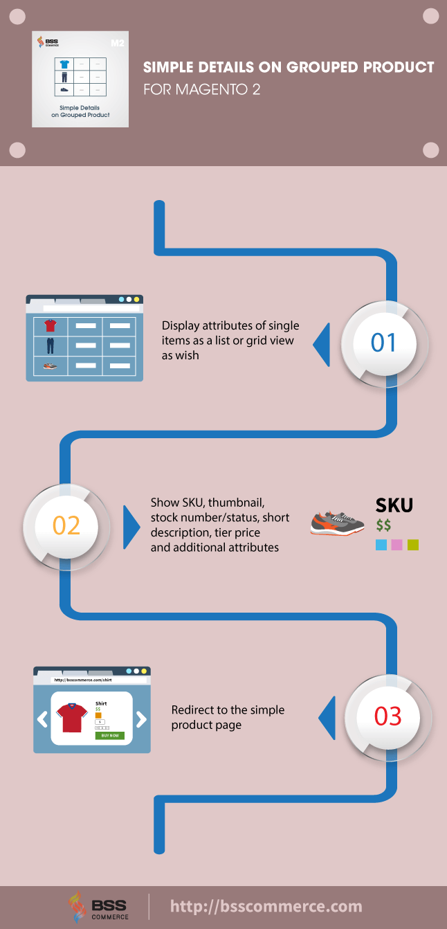 Magento 2 Simple Details on Grouped Product extension infographic