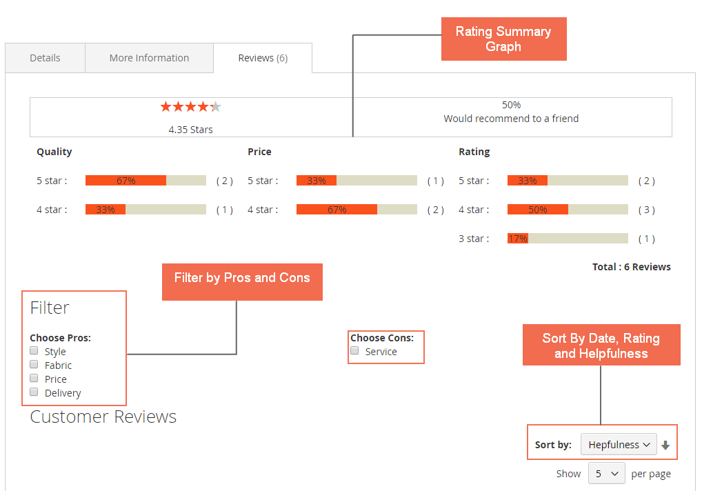 Product rating graph and filter and sort by
