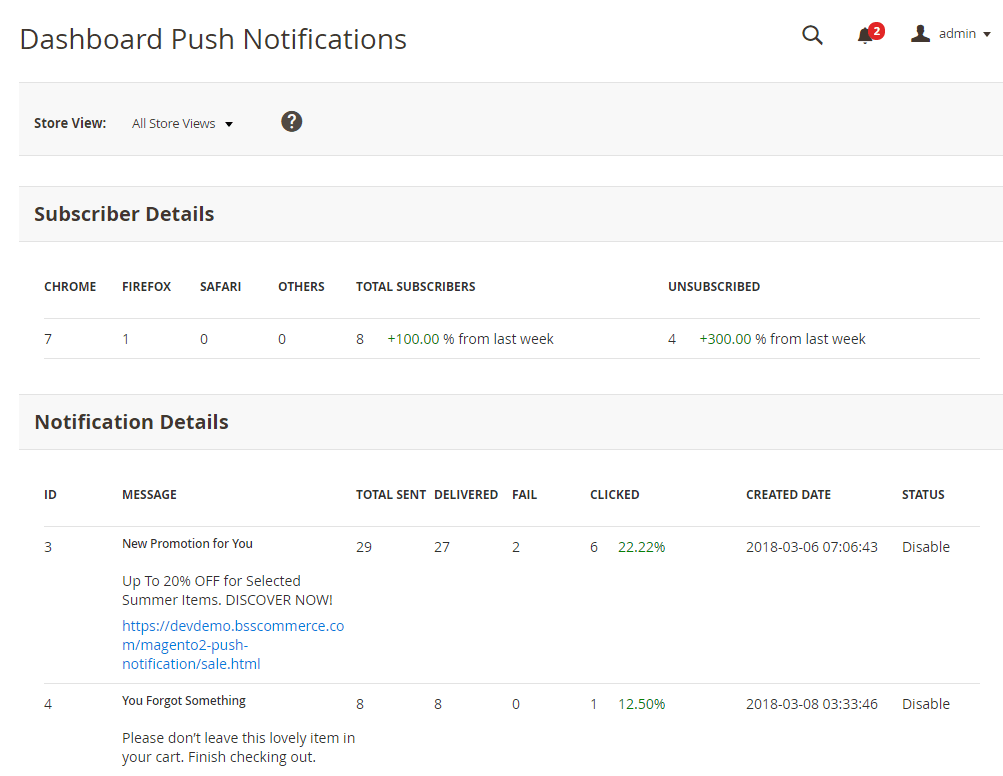 Magento 2 Push Notifications Dashboard to track data