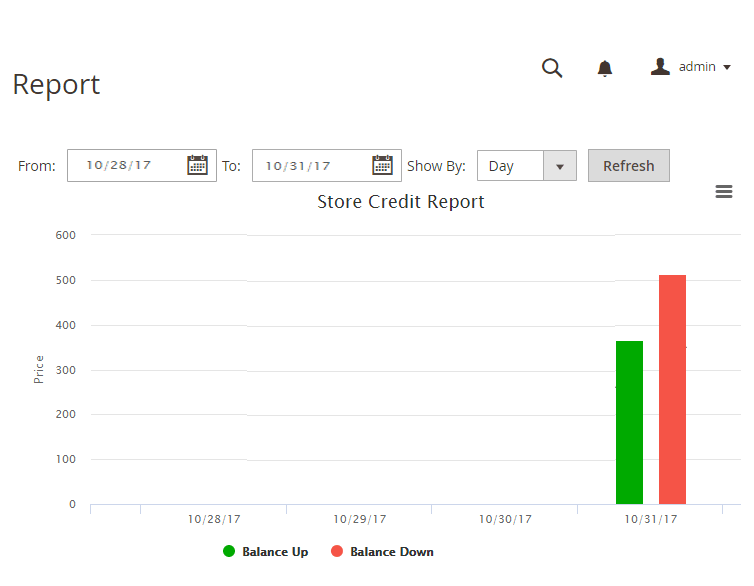 magento store credit extension-report