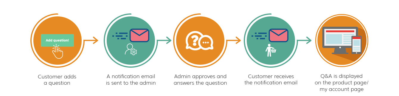 magento 2 product questions workflow