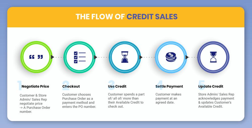 Magento 2 Credit Sales process