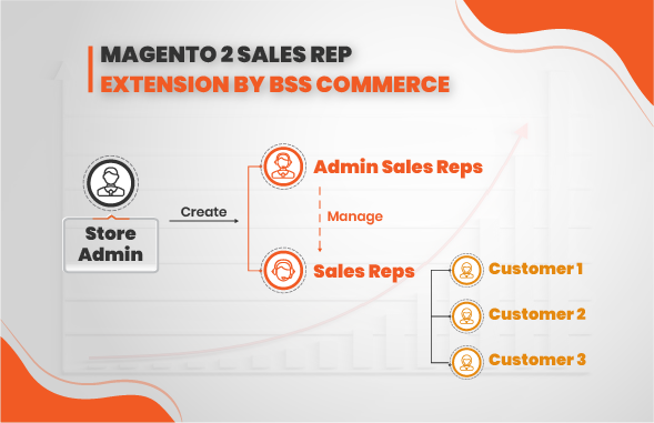 magento-2-sales-rep-extension-flow