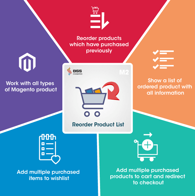 Magento 2 Reorder Product extension infographic