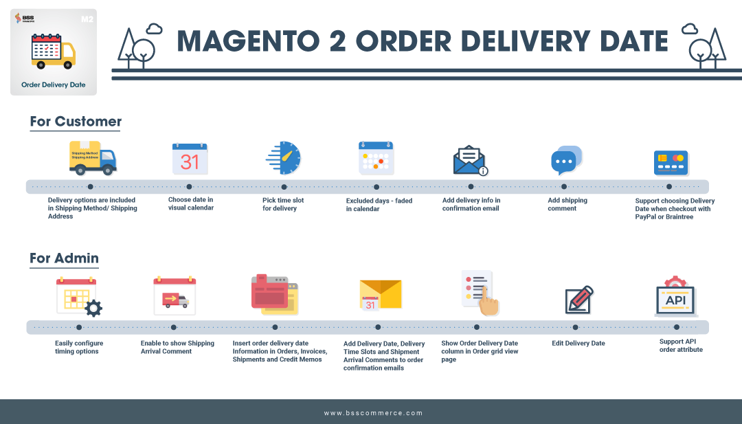 Magento 2 Order Delivery Date and Time Extension infographic