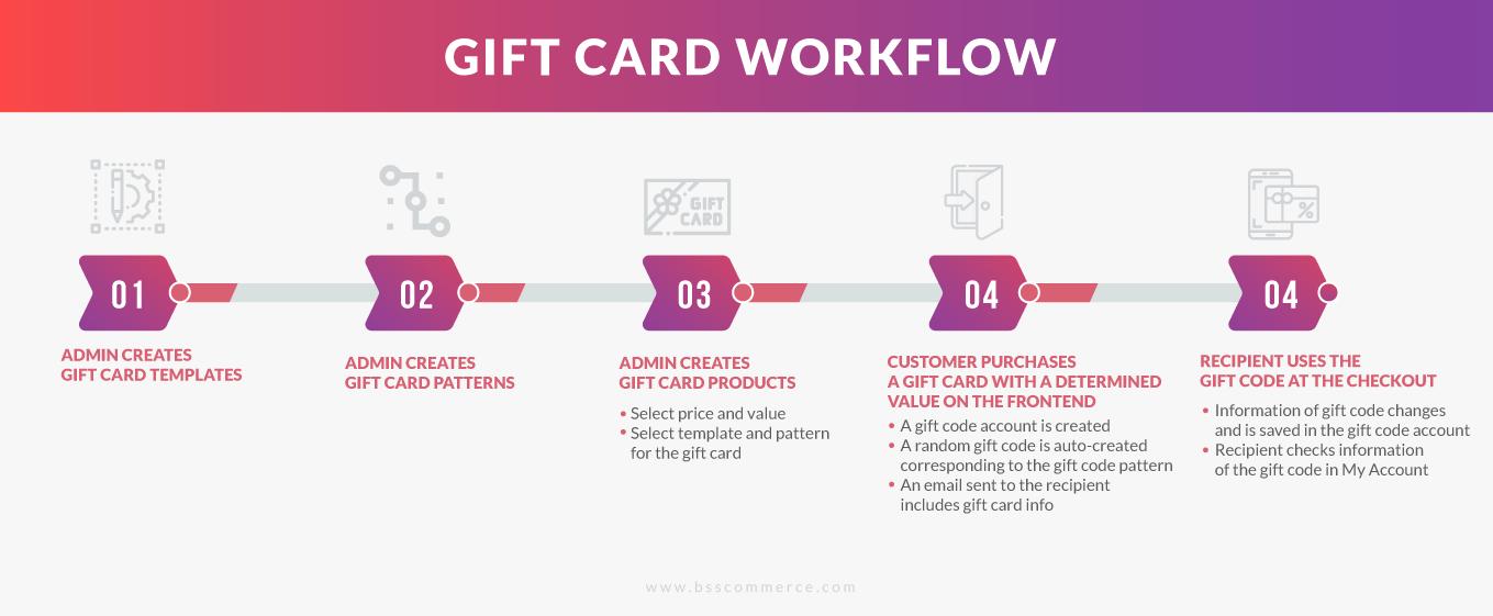 Magento 2 Gift Card