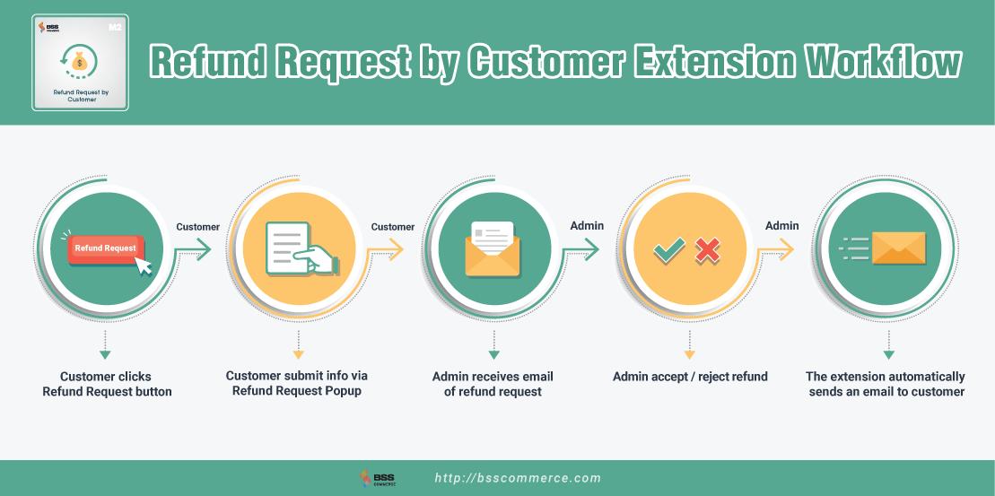 Magento 2 Refund Request by Customer Workflow